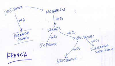 05-grafico-a-mano-francia